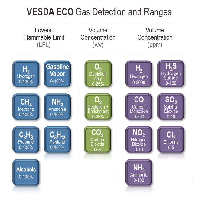 Vesda Eco Aspirating Smoke Detection Amp Gas Detection